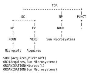 actSpotter's grammatical analysis illustration