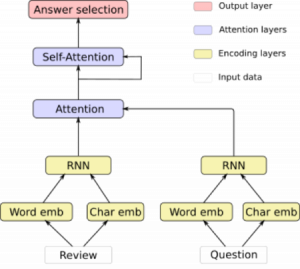 Overview of the deep projective reader architecture figure 2