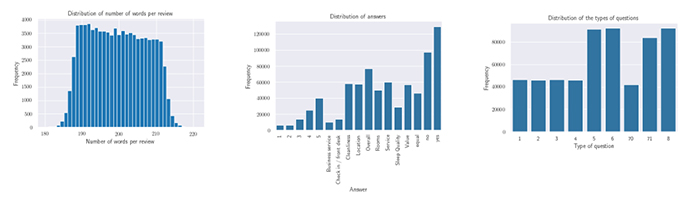 3 statistics table explaining distribution by word number per review, by answer and by type of questions