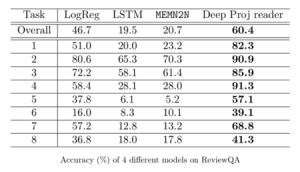 Accuracy results of 4 models on Review QA table