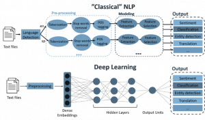 figure of NLP and deep learning methods process in sentiment analysis