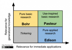 Figure 2 Relevance for knowledge by immediate applicatins