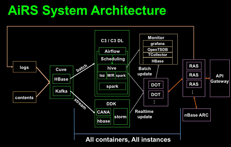 AiRS System Architecture image