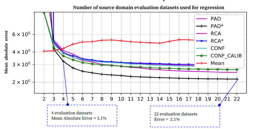 annotated evaluation datasets image