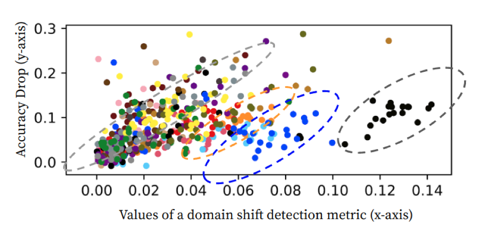 values of a domain shift detection image
