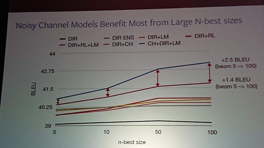 noisy channel models image