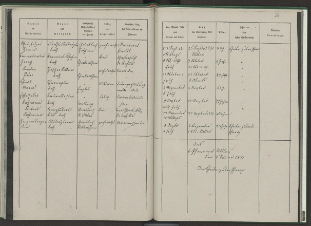 : An example from the German records in which deaths are recorded in table format.