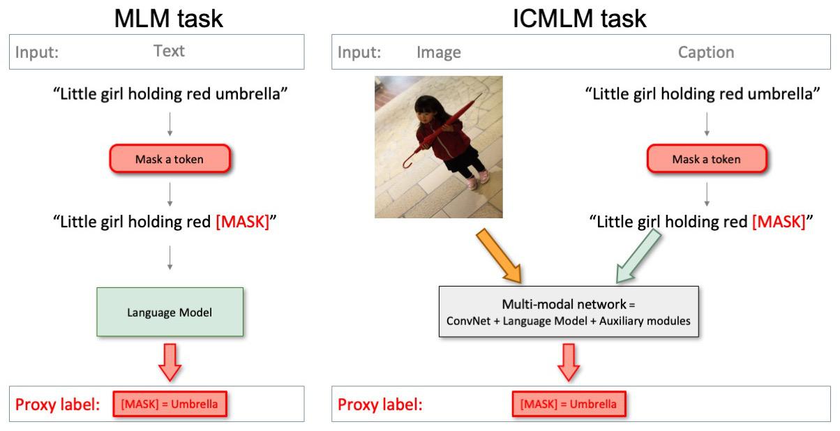 Figure 2 illustration of the masked language modelling MLM and ICMLM task