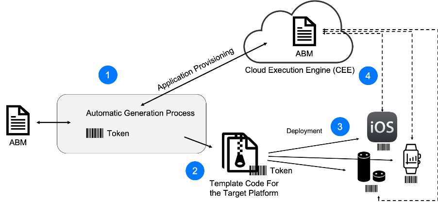 Flow Application generation and execution image