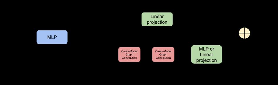 Figure 1, global architecture