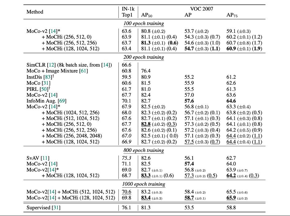 linear classification on ImageNet-1K