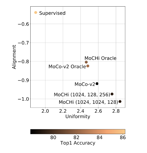 Uniformity for variants of MoCHi, MoCo and Supervised model for the validation set of ImageNet-100