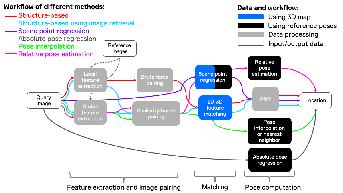 Overview of different methods of visual localization